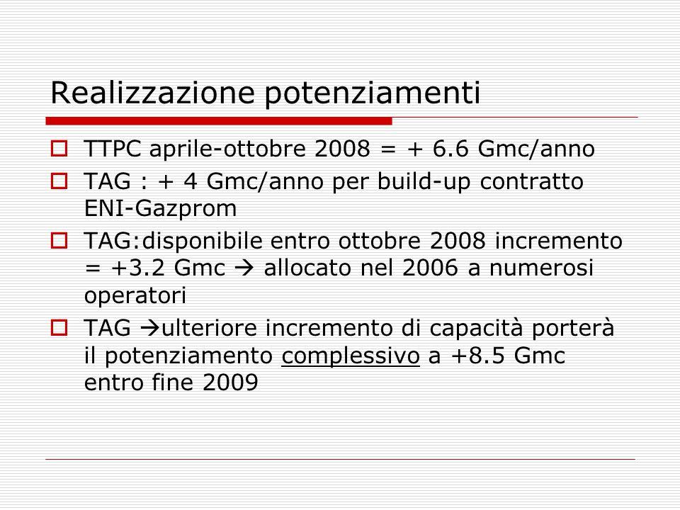 Realizzazione potenziamenti  TTPC aprile-ottobre 2008 = + 6.6 Gmc/anno  TAG : + 4 Gmc/anno per build-up contratto ENI-Gazprom  TAG:disponibile entro ottobre 2008 incremento = +3.2 Gmc  allocato nel 2006 a numerosi operatori  TAG  ulteriore incremento di capacità porterà il potenziamento complessivo a +8.5 Gmc entro fine 2009