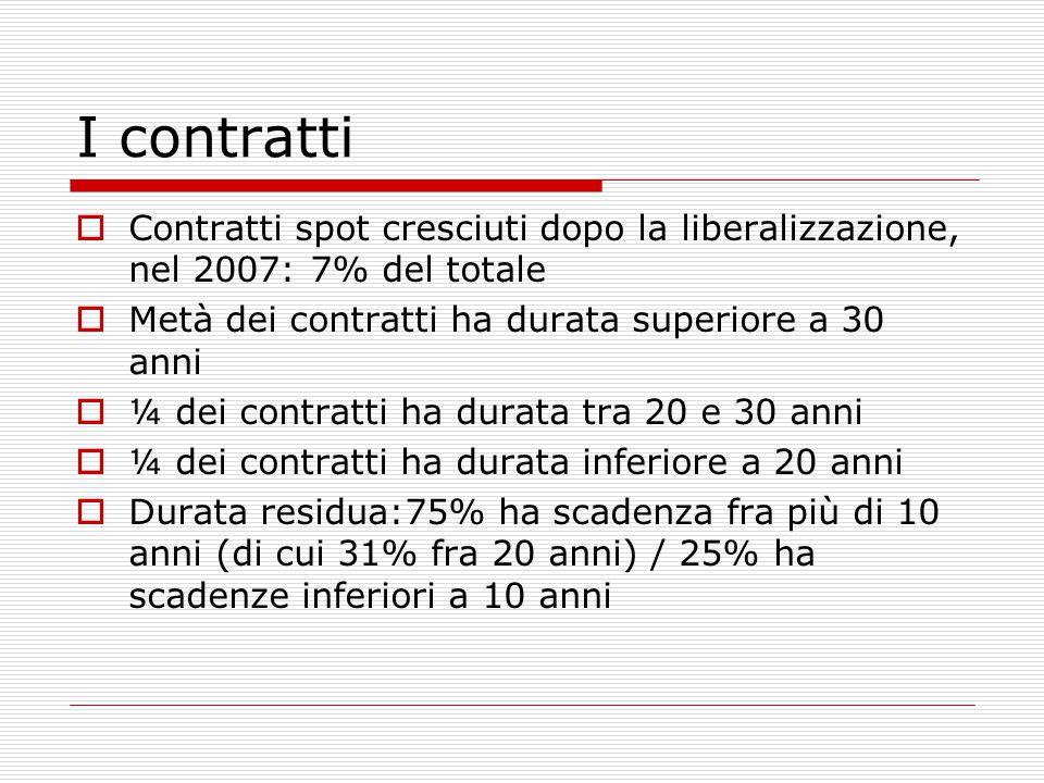 I contratti  Contratti spot cresciuti dopo la liberalizzazione, nel 2007: 7% del totale  Metà dei contratti ha durata superiore a 30 anni  ¼ dei contratti ha durata tra 20 e 30 anni  ¼ dei contratti ha durata inferiore a 20 anni  Durata residua:75% ha scadenza fra più di 10 anni (di cui 31% fra 20 anni) / 25% ha scadenze inferiori a 10 anni