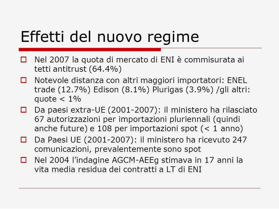 Effetti del nuovo regime  Nel 2007 la quota di mercato di ENI è commisurata ai tetti antitrust (64.4%)  Notevole distanza con altri maggiori importatori: ENEL trade (12.7%) Edison (8.1%) Plurigas (3.9%) /gli altri: quote < 1%  Da paesi extra-UE (2001-2007): il ministero ha rilasciato 67 autorizzazioni per importazioni pluriennali (quindi anche future) e 108 per importazioni spot (< 1 anno)  Da Paesi UE (2001-2007): il ministero ha ricevuto 247 comunicazioni, prevalentemente sono spot  Nel 2004 l'indagine AGCM-AEEg stimava in 17 anni la vita media residua dei contratti a LT di ENI