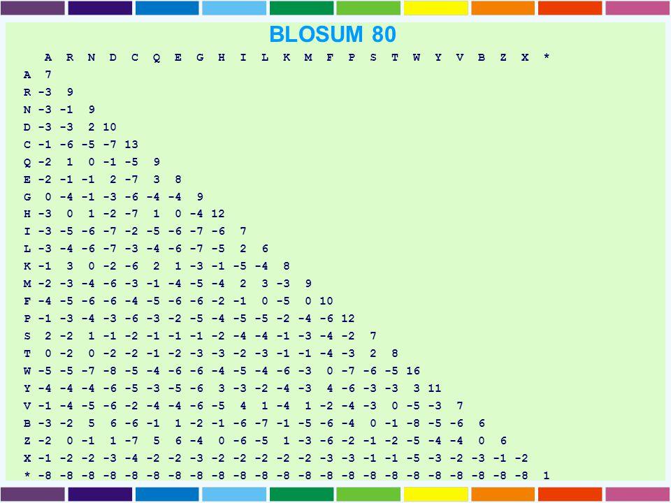 BLOSUM 80 A R N D C Q E G H I L K M F P S T W Y V B Z X * A 7 R -3 9 N -3 -1 9 D -3 -3 2 10 C -1 -6 -5 -7 13 Q -2 1 0 -1 -5 9 E -2 -1 -1 2 -7 3 8 G 0