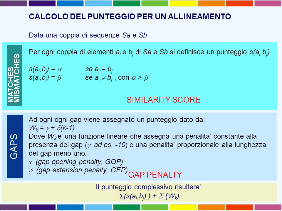 GAP PENALTY SIMILARITY SCORE MATCHES MISMATCHES GAPS CALCOLO DEL PUNTEGGIO PER UN ALLINEAMENTO Data una coppia di sequenze Sa e Sb Per ogni coppia di