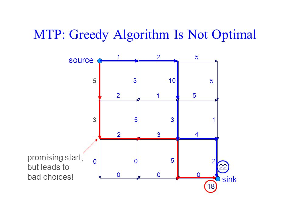 MTP: Greedy Algorithm Is Not Optimal 125 2 1 5 23 4 000 5 3 0 3 5 0 10 3 5 5 1 2 promising start, but leads to bad choices! source sink 18 22