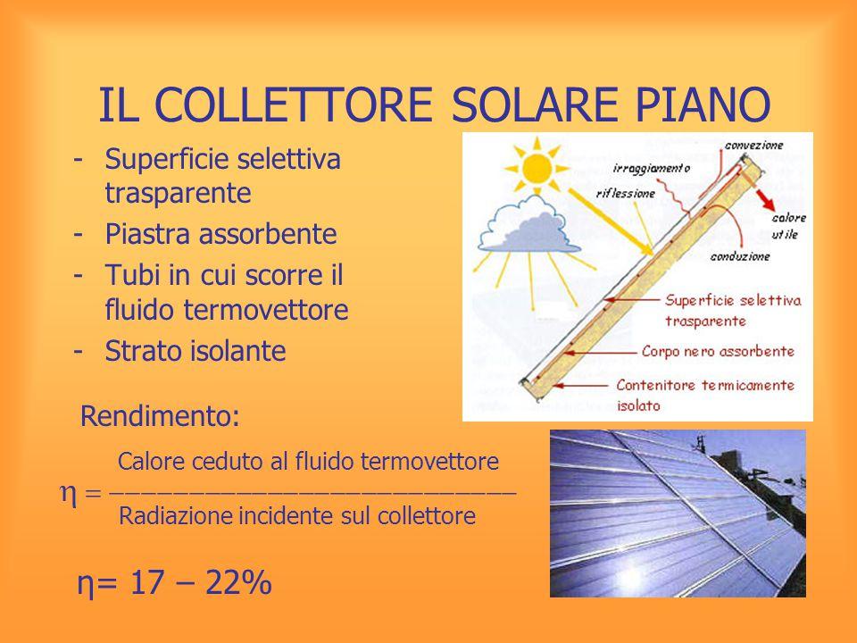IL COLLETTORE SOLARE PIANO -Superficie selettiva trasparente -Piastra assorbente -Tubi in cui scorre il fluido termovettore -Strato isolante η= 17 – 2