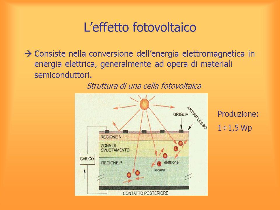 L'effetto fotovoltaico  Consiste nella conversione dell'energia elettromagnetica in energia elettrica, generalmente ad opera di materiali semicondutt