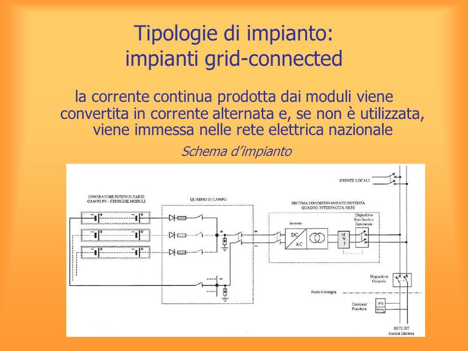 Tipologie di impianto: impianti grid-connected la corrente continua prodotta dai moduli viene convertita in corrente alternata e, se non è utilizzata,