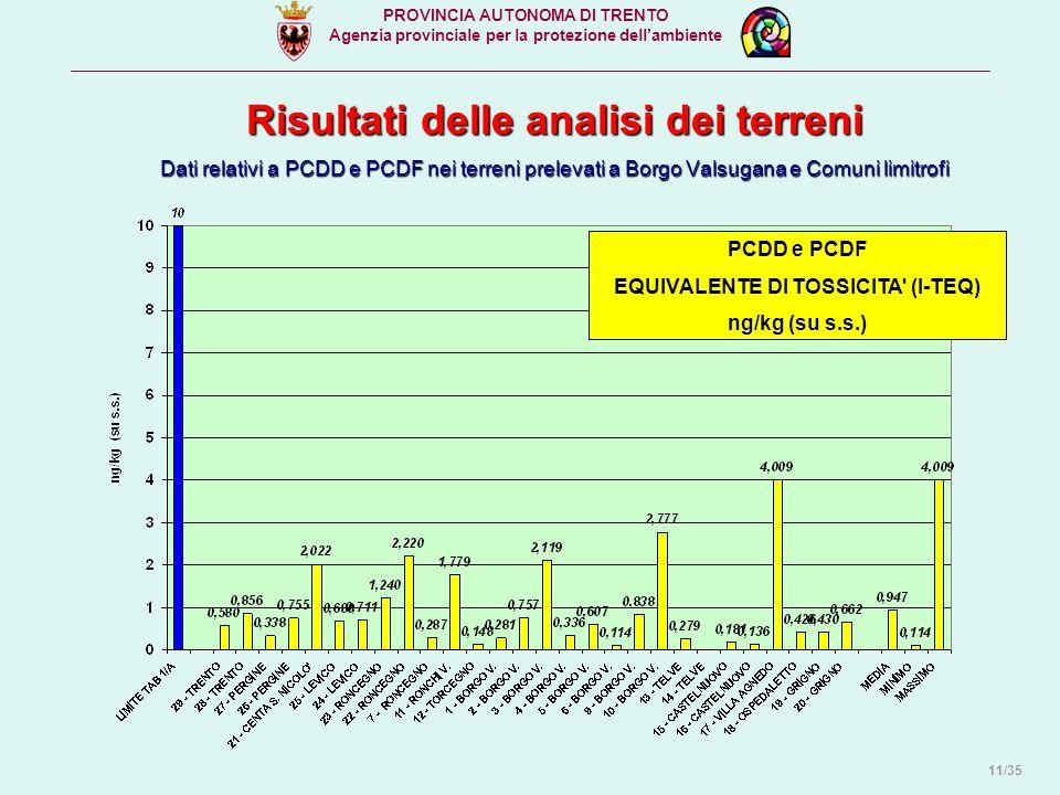 Risultati delle analisi dei terreni Dati relativi a PCDD e PCDF nei terreni prelevati a Borgo Valsugana e Comuni limitrofi PCDD e PCDF EQUIVALENTE DI TOSSICITA (I-TEQ) ng/kg (su s.s.) PROVINCIA AUTONOMA DI TRENTO Agenzia provinciale per la protezione dell'ambiente 11/35