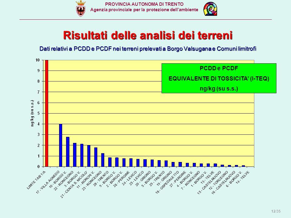 Risultati delle analisi dei terreni Dati relativi a PCDD e PCDF nei terreni prelevati a Borgo Valsugana e Comuni limitrofi PCDD e PCDF EQUIVALENTE DI TOSSICITA (I-TEQ) ng/kg (su s.s.) PROVINCIA AUTONOMA DI TRENTO Agenzia provinciale per la protezione dell'ambiente 12/35