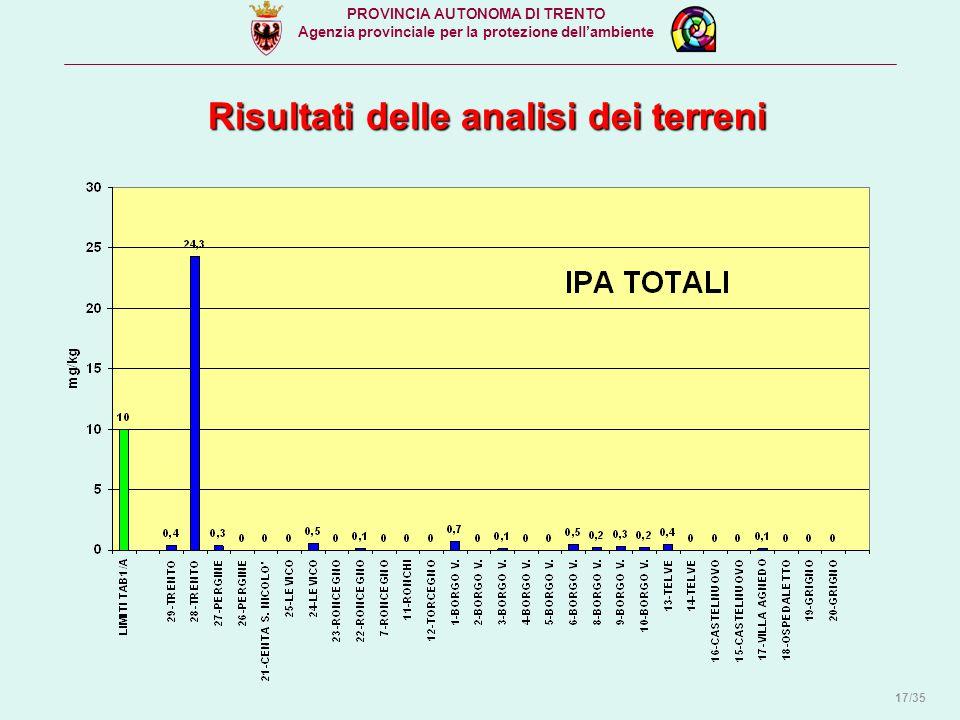 PROVINCIA AUTONOMA DI TRENTO Agenzia provinciale per la protezione dell'ambiente Risultati delle analisi dei terreni 17/35