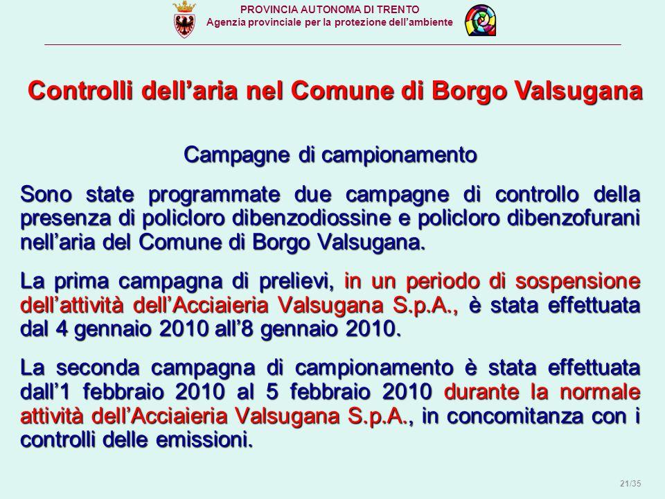 Campagne di campionamento Sono state programmate due campagne di controllo della presenza di policloro dibenzodiossine e policloro dibenzofurani nell'aria del Comune di Borgo Valsugana.