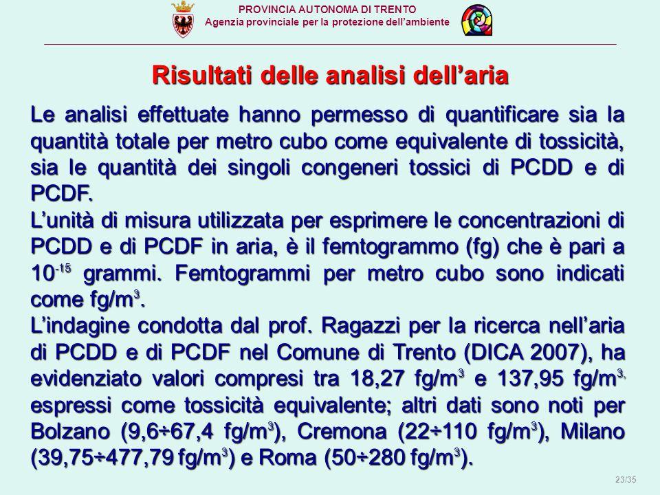 Risultati delle analisi dell'aria PROVINCIA AUTONOMA DI TRENTO Agenzia provinciale per la protezione dell'ambiente Le analisi effettuate hanno permesso di quantificare sia la quantità totale per metro cubo come equivalente di tossicità, sia le quantità dei singoli congeneri tossici di PCDD e di PCDF.