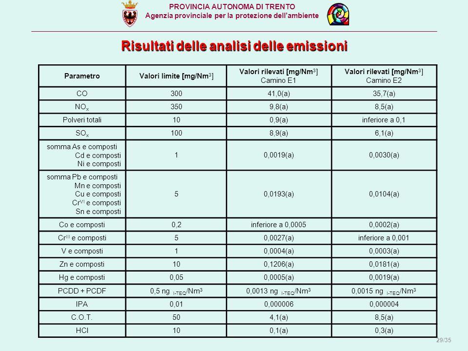 PROVINCIA AUTONOMA DI TRENTO Agenzia provinciale per la protezione dell'ambiente Risultati delle analisi delle emissioni ParametroValori limite [mg/Nm 3 ] Valori rilevati [mg/Nm 3 ] Camino E1 Valori rilevati [mg/Nm 3 ] Camino E2 CO30041,0(a)35,7(a) NO x 3509,8(a)8,5(a) Polveri totali100,9(a)inferiore a 0,1 SO x 1008,9(a)6,1(a) somma As e composti Cd e composti Ni e composti 10,0019(a)0,0030(a) somma Pb e composti Mn e composti Cu e composti Cr VI e composti Sn e composti 50,0193(a)0,0104(a) Co e composti0,2inferiore a 0,00050,0002(a) Cr III e composti50,0027(a)inferiore a 0,001 V e composti10,0004(a)0,0003(a) Zn e composti100,1206(a)0,0181(a) Hg e composti0,050,0005(a)0,0019(a) PCDD + PCDF0,5 ng I-TEQ /Nm 3 0,0013 ng I-TEQ /Nm 3 0,0015 ng I-TEQ /Nm 3 IPA0,010,0000060,000004 C.O.T.504,1(a)8,5(a) HCl100,1(a)0,3(a) 29/35