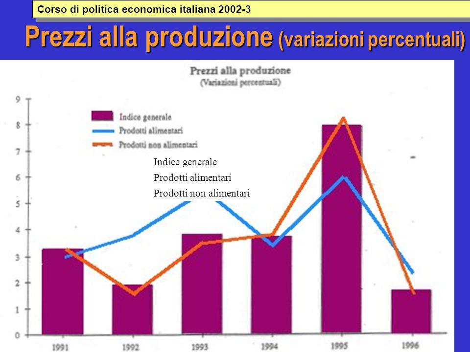 Prezzi alla produzione (variazioni percentuali) Indice generale Prodotti alimentari Prodotti non alimentari Corso di politica economica italiana 2002-