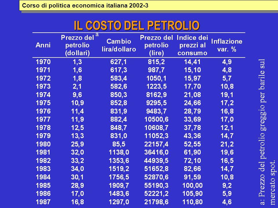 IL COSTO DEL PETROLIO a a: Prezzo del petrolio greggio per barile sul mercato spot. Corso di politica economica italiana 2002-3