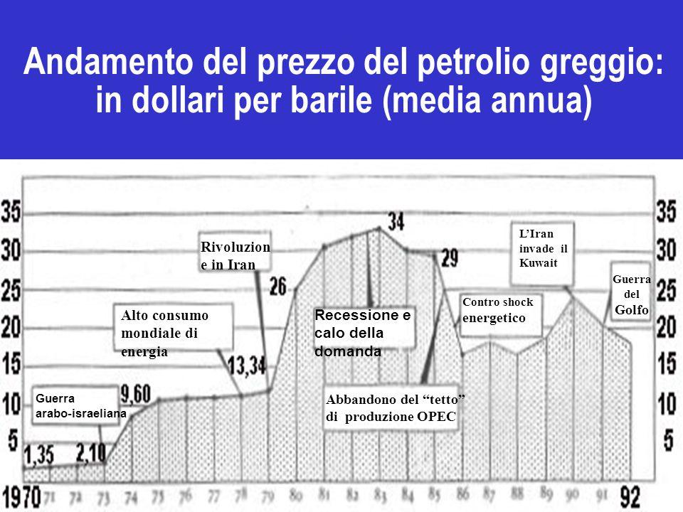 Andamento del prezzo del petrolio greggio: in dollari per barile (media annua) Guerra del Golfo L'Iran invade il Kuwait Contro shock energetico Abbandono del tetto di produzione OPEC Recessione e calo della domanda Rivoluzion e in Iran Alto consumo mondiale di energia Guerra arabo-israeliana
