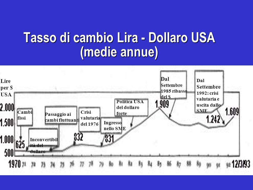 Tasso di cambio Lira - Dollaro USA (medie annue) Dal Settembre 1992: crisi valutaria e uscita dallo SME Dal Settembre 1985 ribasso del $ Politica USA