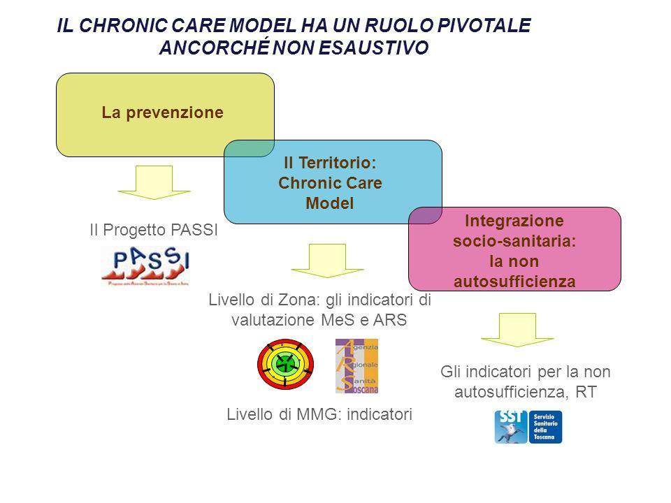 Sanità di iniziativa GLI INDICATORI PER LA MMG IN LINEA CON IL PSR DA, A SECONDA DEI CASI, A LIVELLO DI SINGOLO MEDICO, ZONA, AZIENDA, REGIONE.