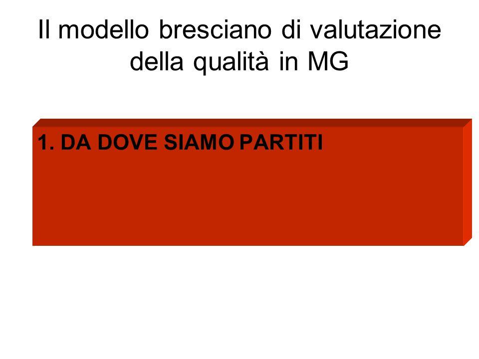 Il modello bresciano di valutazione della qualità in MG 1. DA DOVE SIAMO PARTITI