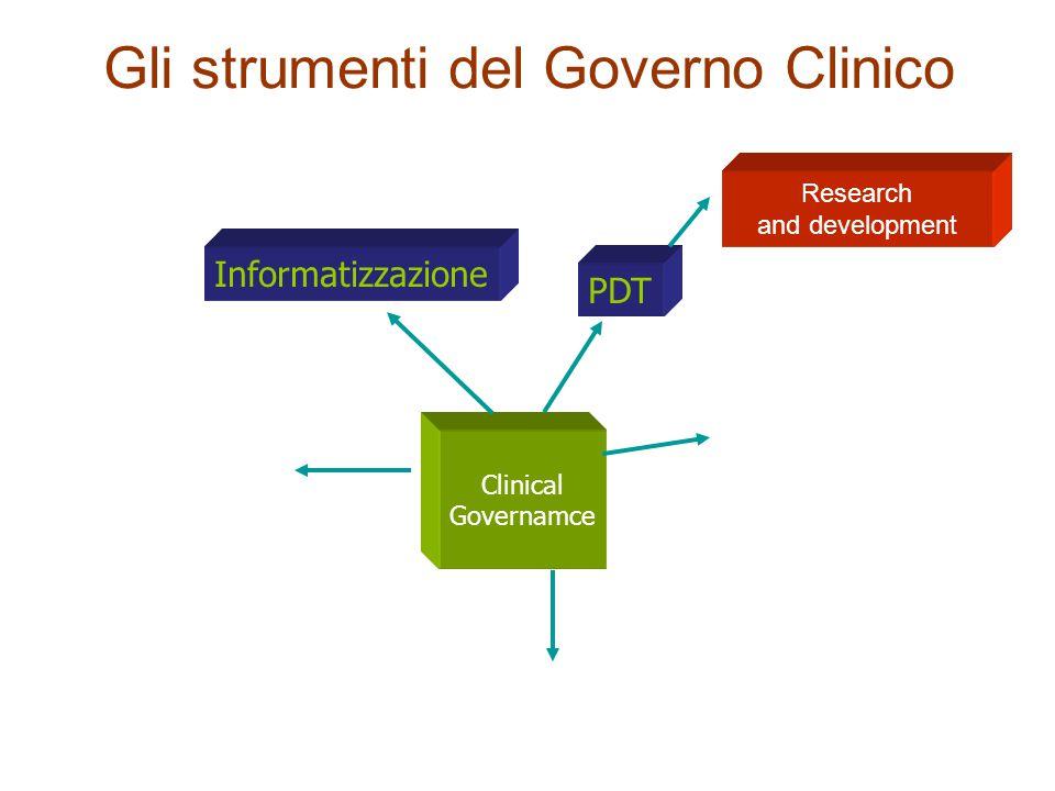 Gli strumenti del Governo Clinico PDT Clinical Governamce Gerardo Medea: progettazione eccentrica) Gerardo Medea: progettazione eccentrica) Informatizzazione Research and development