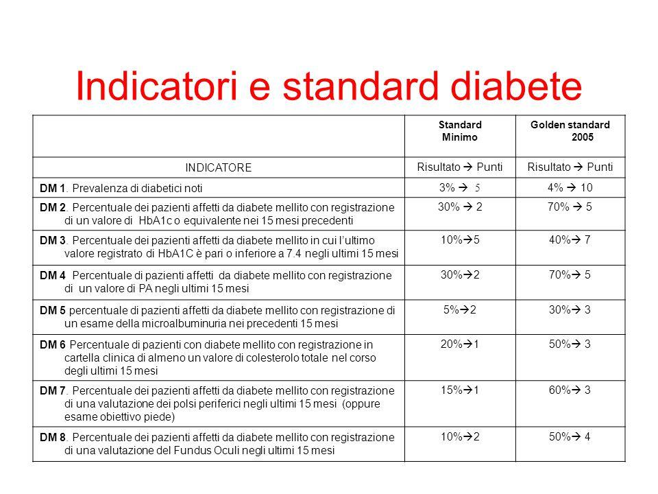 Indicatori e standard diabete Standard Minimo Golden standard 2005 INDICATORERisultato  Punti DM 1.
