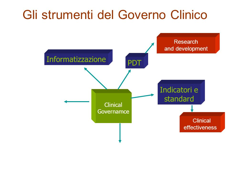 Gli strumenti del Governo Clinico PDT Clinical Governamce Gerardo Medea: progettazione eccentrica) Gerardo Medea: progettazione eccentrica) Informatizzazione Research and development Indicatori e standard Clinical effectiveness