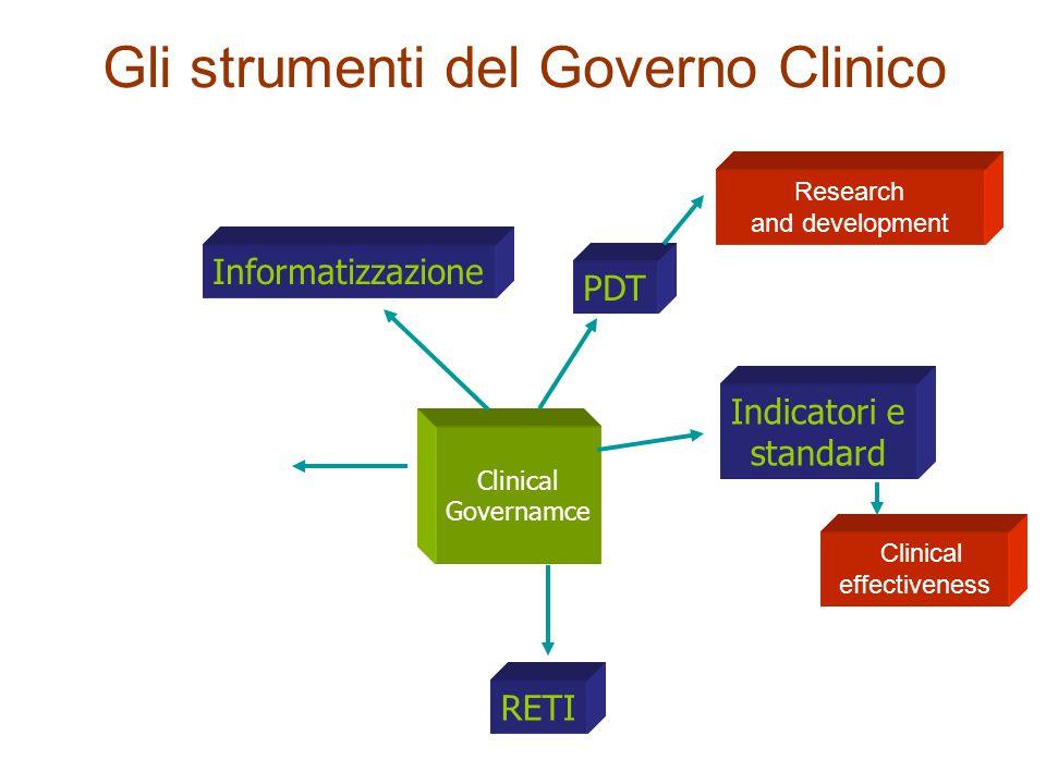Gli strumenti del Governo Clinico PDT Clinical Governamce Gerardo Medea: progettazione eccentrica) Gerardo Medea: progettazione eccentrica) Informatiz
