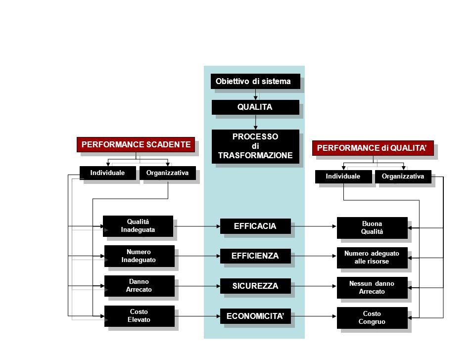 Obiettivo di sistema QUALITA' PROCESSO di TRASFORMAZIONE PROCESSO di TRASFORMAZIONE Numero Inadeguato Numero Inadeguato Danno Arrecato Danno Arrecato Costo Elevato Costo Elevato Individuale Organizzativa PERFORMANCE SCADENTE Qualità Inadeguata Qualità Inadeguata EFFICACIA EFFICIENZA SICUREZZA ECONOMICITA' Individuale Organizzativa PERFORMANCE di QUALITA' Numero adeguato alle risorse Numero adeguato alle risorse Nessun danno Arrecato Nessun danno Arrecato Costo Congruo Costo Congruo Buona Qualità Buona Qualità