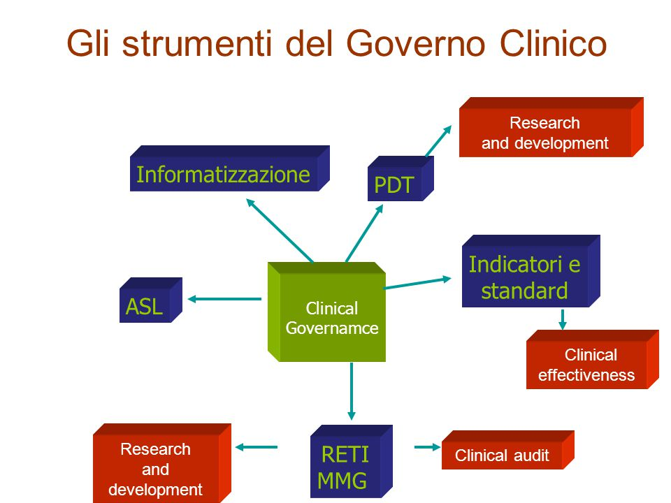 Gli strumenti del Governo Clinico PDT Clinical Governamce Gerardo Medea: progettazione eccentrica) Gerardo Medea: progettazione eccentrica) Informatizzazione Research and development Indicatori e standard Clinical effectiveness RETI MMG Clinical audit Research and development ASL