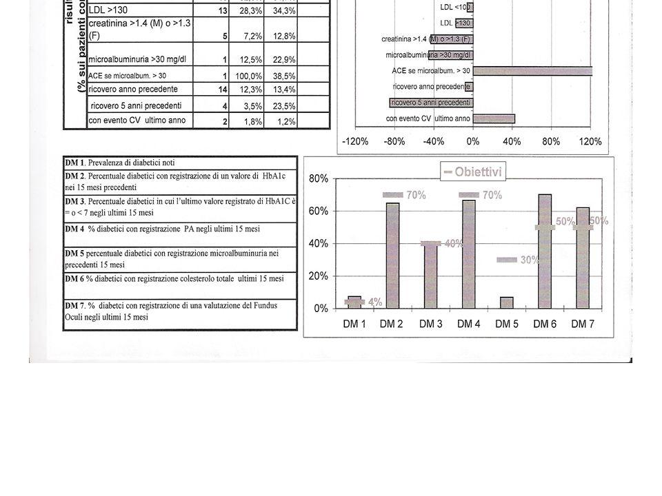 La prevalenza dei diabetici (2,5%) è inferiore all'atteso.