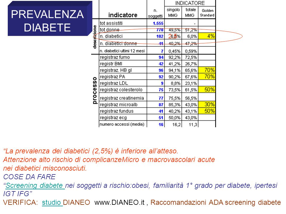 La prevalenza dei diabetici (2,5%) è inferiore all'atteso.