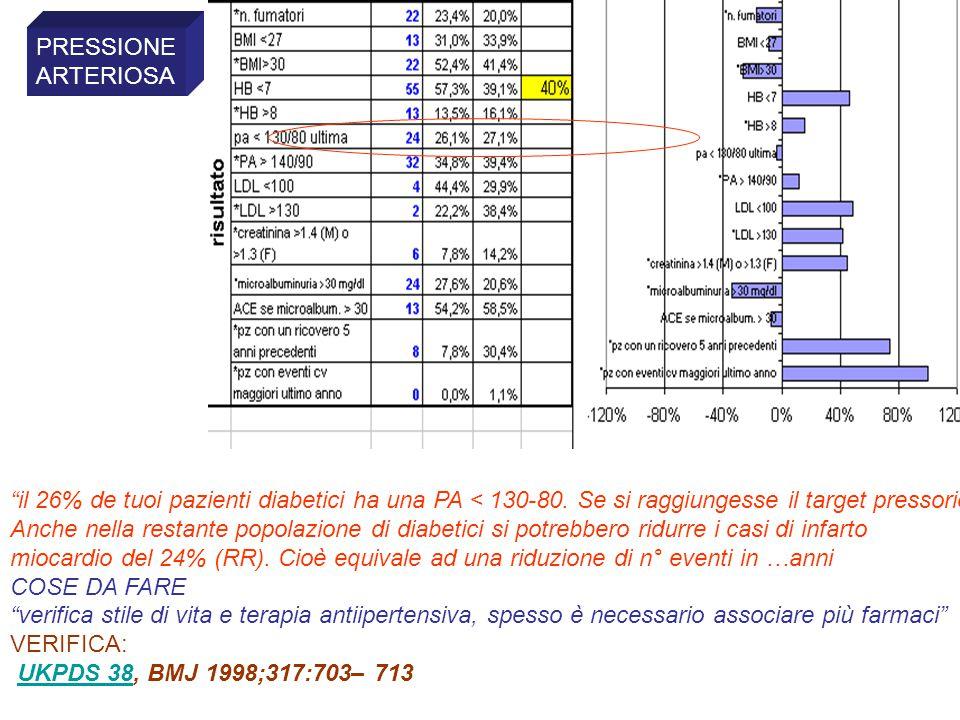 Strumenti del MMG per passare dai gruppi di pazienti ai pazienti singoli Con questi supporti il MMG individua ogni errore od omissione sul singolo paziente e può intervenire per correggerlo Il MMG può anche attivare sistemi di alert automatico su ogni singolo paziente affetto dalle patologie monitorate