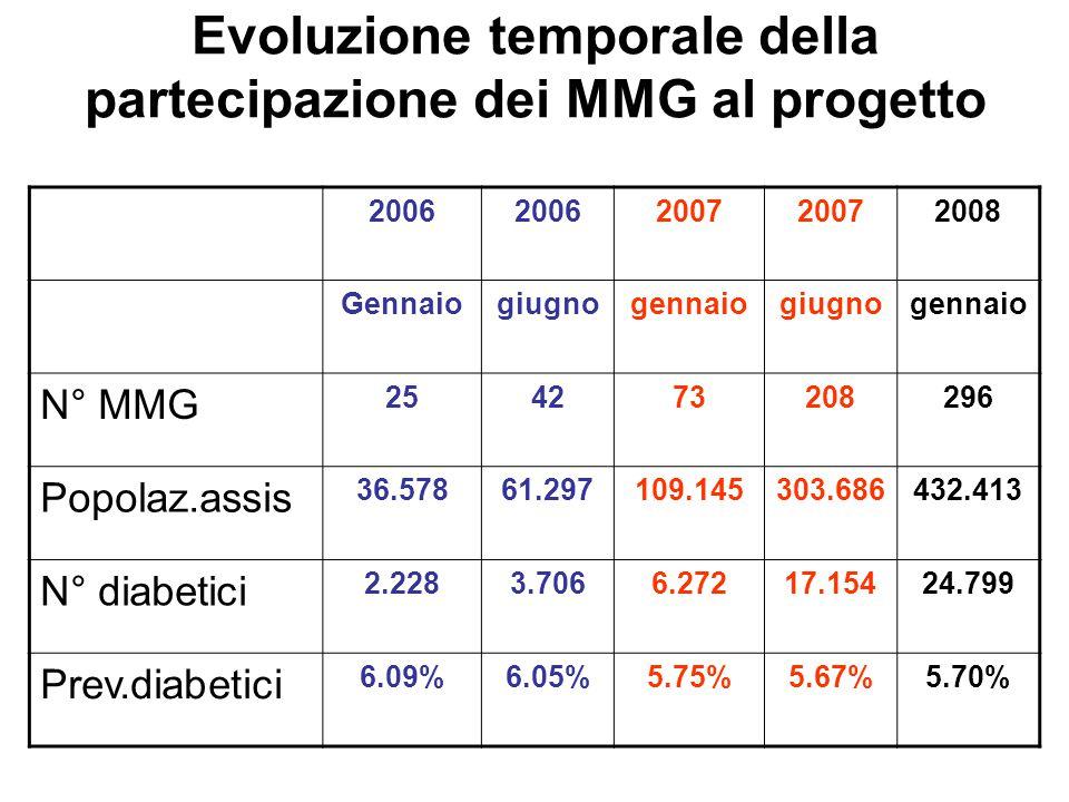 Evoluzione temporale della partecipazione dei MMG al progetto 2006 2007 2008 Gennaiogiugnogennaiogiugnogennaio N° MMG 254273208296 Popolaz.assis 36.57861.297109.145303.686432.413 N° diabetici 2.2283.7066.27217.15424.799 Prev.diabetici 6.09%6.05%5.75%5.67%5.70%