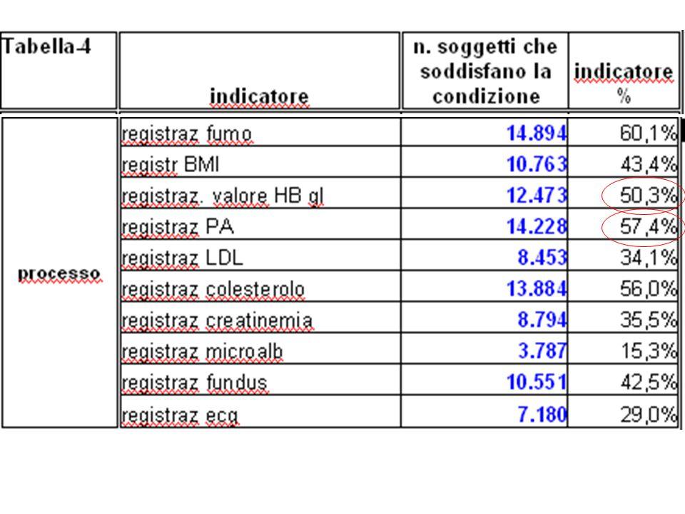 Statine* 39,9% *report giugno 2007