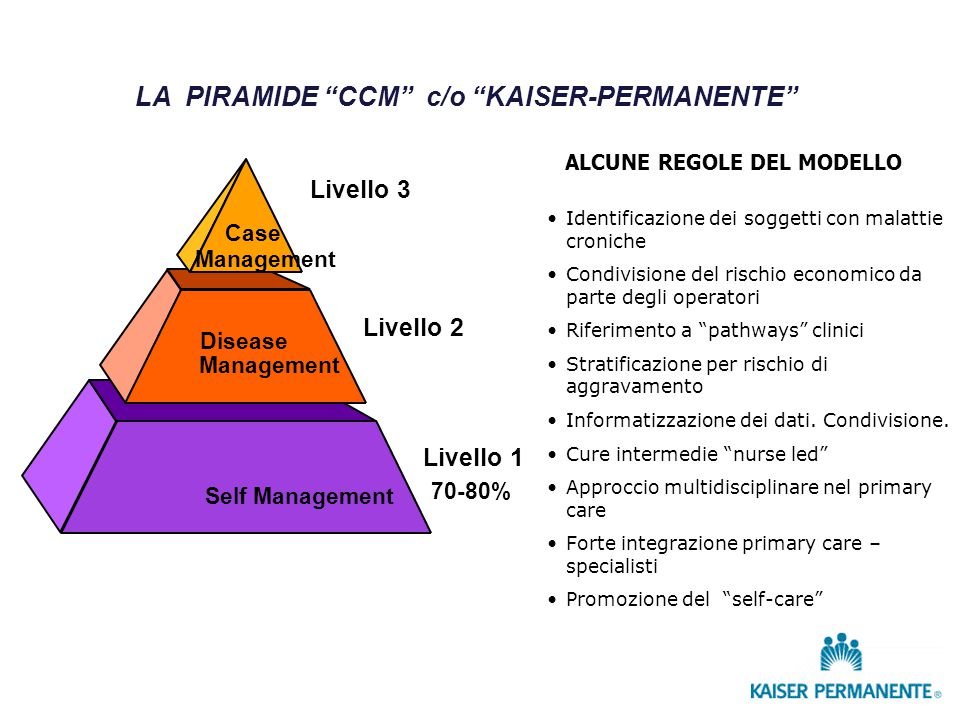 "LA PIRAMIDE ""CCM"" c/o ""KAISER-PERMANENTE"" Case Management Disease Management Self Management Livello 1 70-80% Livello 2 Livello 3 Identificazione dei"