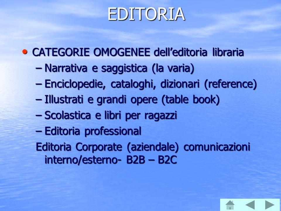EDITORIA CATEGORIE OMOGENEE dell'editoria libraria CATEGORIE OMOGENEE dell'editoria libraria –Narrativa e saggistica (la varia) –Enciclopedie, catalog