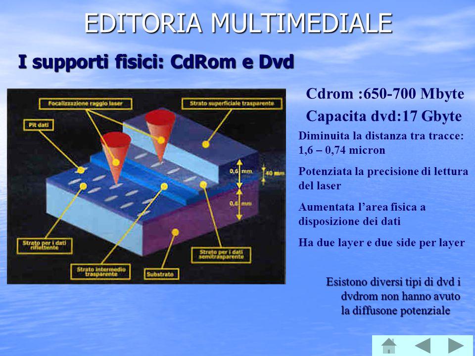 EDITORIA MULTIMEDIALE Esistono diversi tipi di dvd i dvdrom non hanno avuto la diffusone potenziale I supporti fisici: CdRom e Dvd Cdrom :650-700 Mbyt