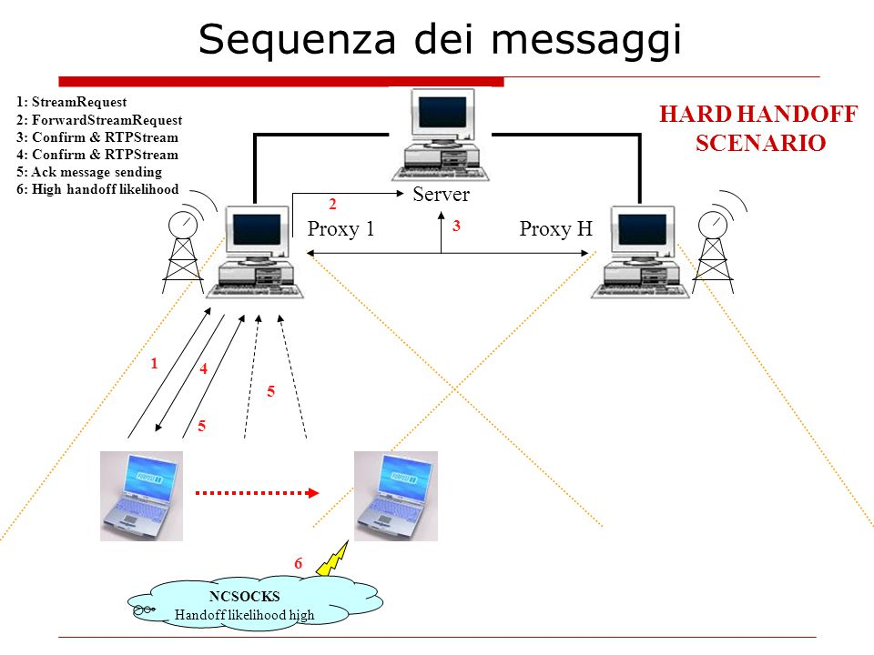 1: StreamRequest 2: ForwardStreamRequest 3: Confirm & RTPStream 4: Confirm & RTPStream 5: Ack message sending 6: High handoff likelihood 1 Server Proxy HProxy 1 2 3 4 5 NCSOCKS Handoff likelihood high HARD HANDOFF SCENARIO 5 6 Sequenza dei messaggi