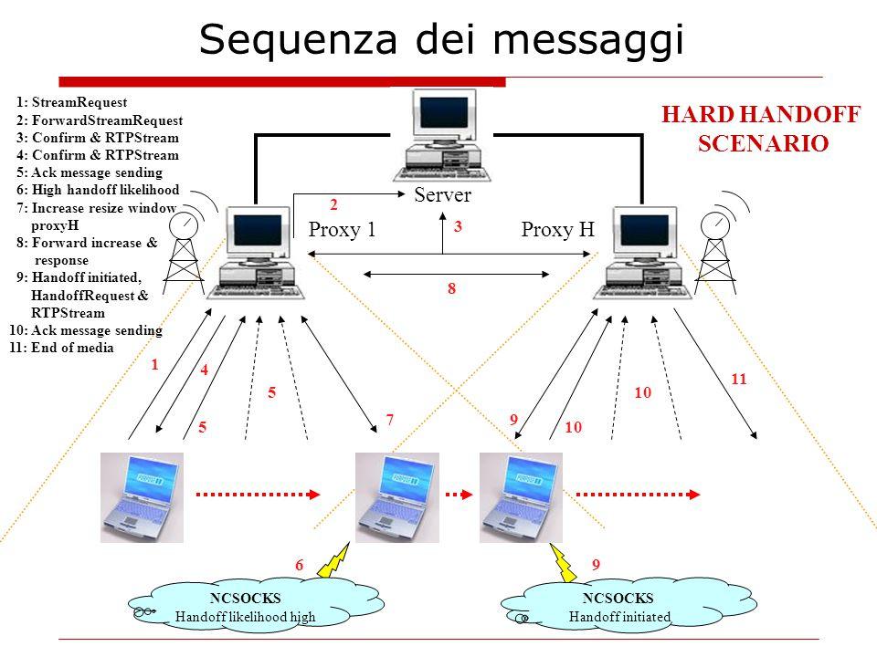 1: StreamRequest 2: ForwardStreamRequest 3: Confirm & RTPStream 4: Confirm & RTPStream 5: Ack message sending 6: High handoff likelihood 7: Increase r