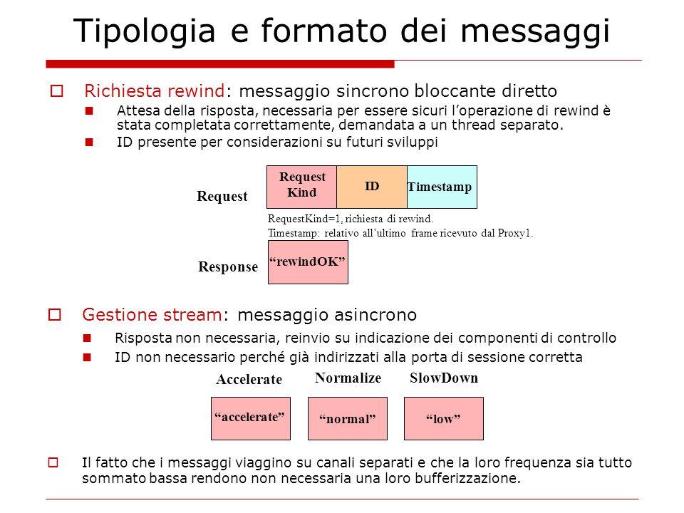 Tipologia e formato dei messaggi  Richiesta rewind: messaggio sincrono bloccante diretto Attesa della risposta, necessaria per essere sicuri l'operaz