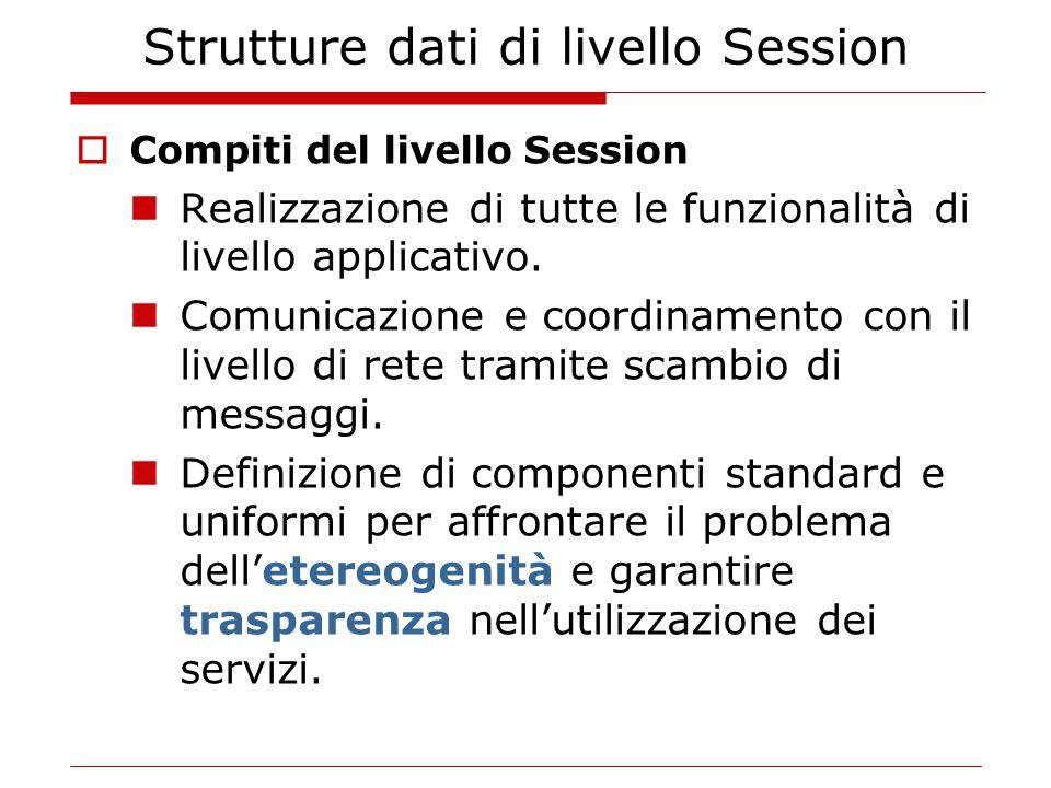Strutture dati di livello Session  Compiti del livello Session Realizzazione di tutte le funzionalità di livello applicativo. Comunicazione e coordin