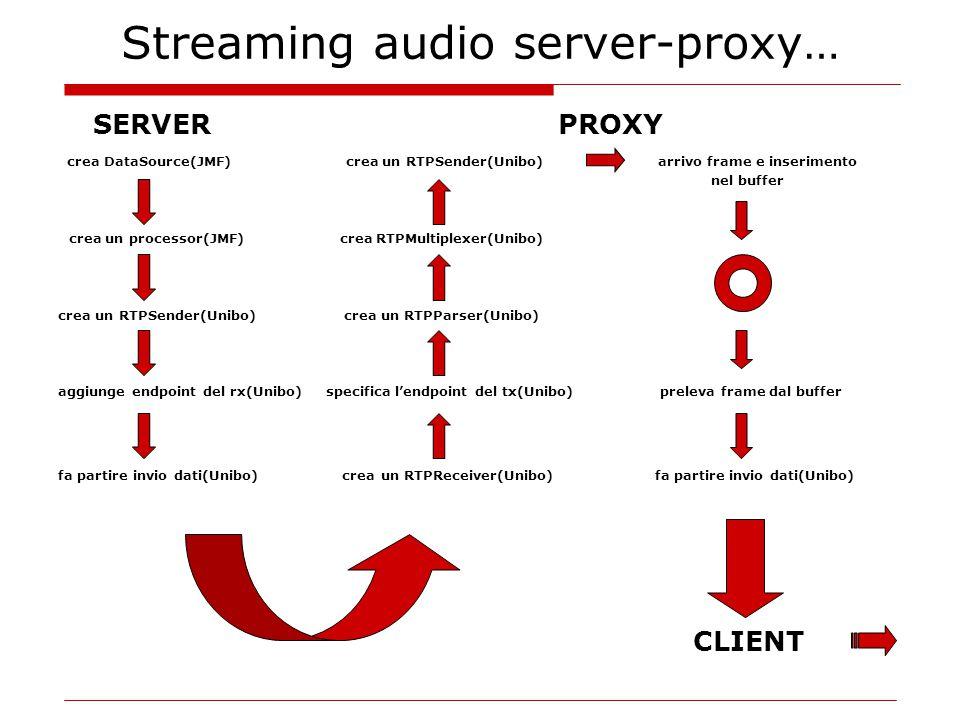 Streaming audio server-proxy… SERVER PROXY crea DataSource(JMF) crea un RTPSender(Unibo) arrivo frame e inserimento nel buffer crea un processor(JMF) crea RTPMultiplexer(Unibo) crea un RTPSender(Unibo) crea un RTPParser(Unibo) aggiunge endpoint del rx(Unibo) specifica l'endpoint del tx(Unibo) preleva frame dal buffer fa partire invio dati(Unibo) crea un RTPReceiver(Unibo) fa partire invio dati(Unibo) CLIENT