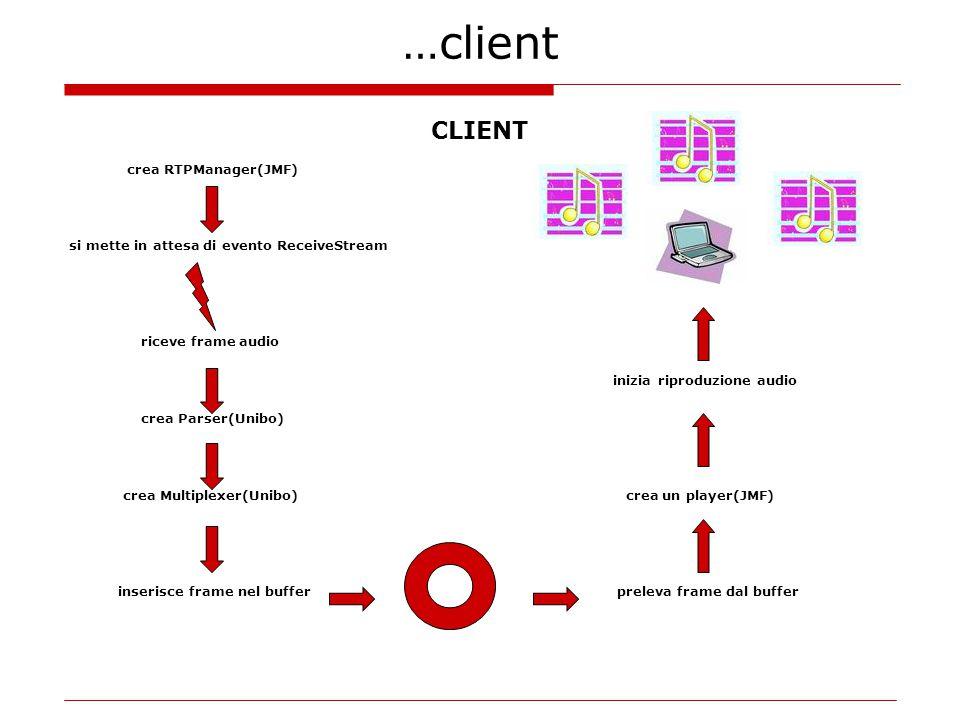 …client CLIENT crea RTPManager(JMF) si mette in attesa di evento ReceiveStream riceve frame audio inizia riproduzione audio crea Parser(Unibo) crea Multiplexer(Unibo) crea un player(JMF) inserisce frame nel buffer preleva frame dal buffer