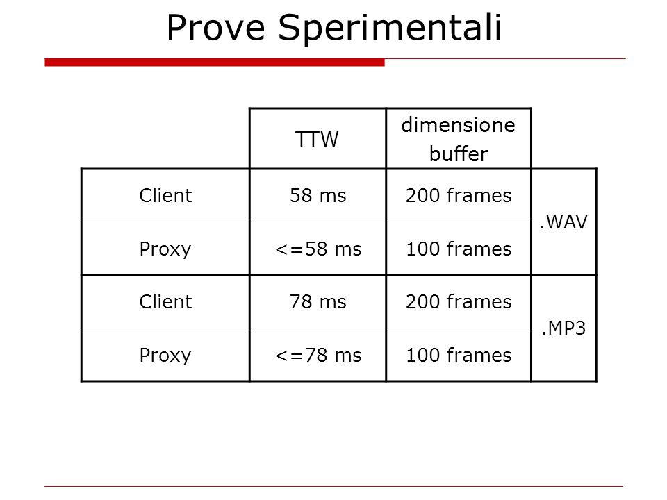 Prove Sperimentali TTW dimensione buffer Client58 ms200 frames.WAV Proxy<=58 ms100 frames Client78 ms200 frames.MP3 Proxy<=78 ms100 frames