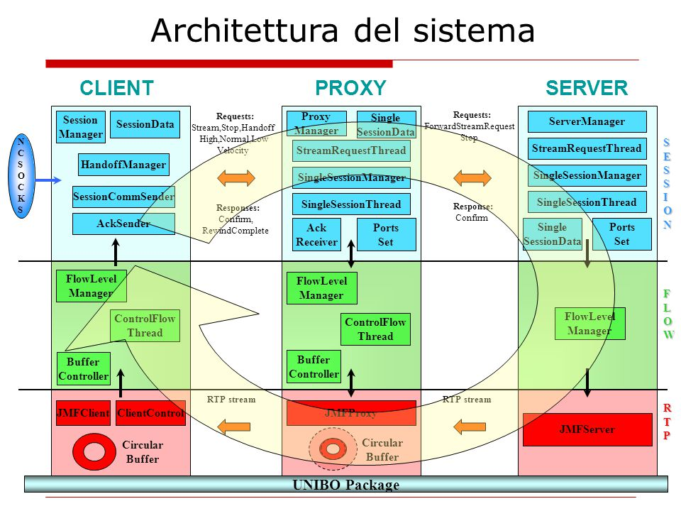 UNIBO Package NCSOCKSNCSOCKS S SSESESSSIIOONNSSESESSSIIOONNSION RTPRTPRTPRTP FLOWFLOWFLOWFLOW JMFClient CLIENTPROXYSERVER JMFProxy JMFServer Buffer Controller FlowLevel Manager ControlFlow Thread FlowLevel Manager ControlFlow Thread FlowLevel Manager SessionCommSender Session Manager SessionData HandoffManager SingleSessionThread SingleSessionManager Single SessionData Proxy Manager StreamRequestThread Ports Set SingleSessionThread SingleSessionManager Single SessionData ServerManager StreamRequestThread Ports Set Requests: Stream,Stop,Handoff High,Normal,Low Velocity Responses: Confirm, RewindComplete Requests: ForwardStreamRequest Stop Response: Confirm RTP stream Buffer Controller AckSender Ack Receiver Architettura del sistema Circular Buffer Circular Buffer ClientControl