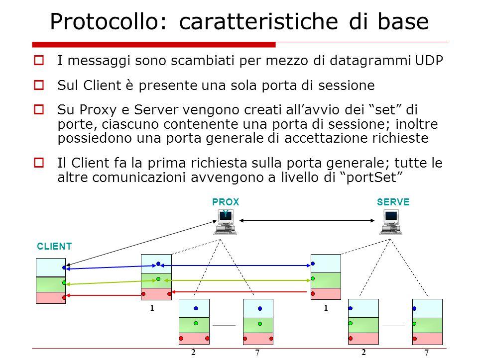 Protocollo: caratteristiche di base CLIENT PROX Y SERVE R  I messaggi sono scambiati per mezzo di datagrammi UDP  Sul Client è presente una sola porta di sessione  Su Proxy e Server vengono creati all'avvio dei set di porte, ciascuno contenente una porta di sessione; inoltre possiedono una porta generale di accettazione richieste  Il Client fa la prima richiesta sulla porta generale; tutte le altre comunicazioni avvengono a livello di portSet 1 2 7 1 2 7