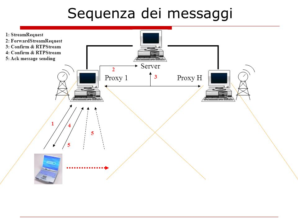 1: StreamRequest 2: ForwardStreamRequest 3: Confirm & RTPStream 4: Confirm & RTPStream 5: Ack message sending 1 Server Proxy HProxy 1 2 3 4 5 5 Sequenza dei messaggi