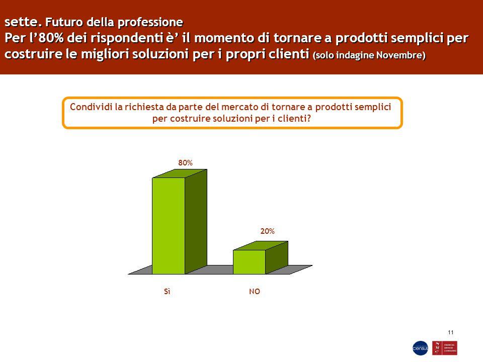 11 sette. Futuro della professione Per l'80% dei rispondenti è' il momento di tornare a prodotti semplici per costruire le migliori soluzioni per i pr