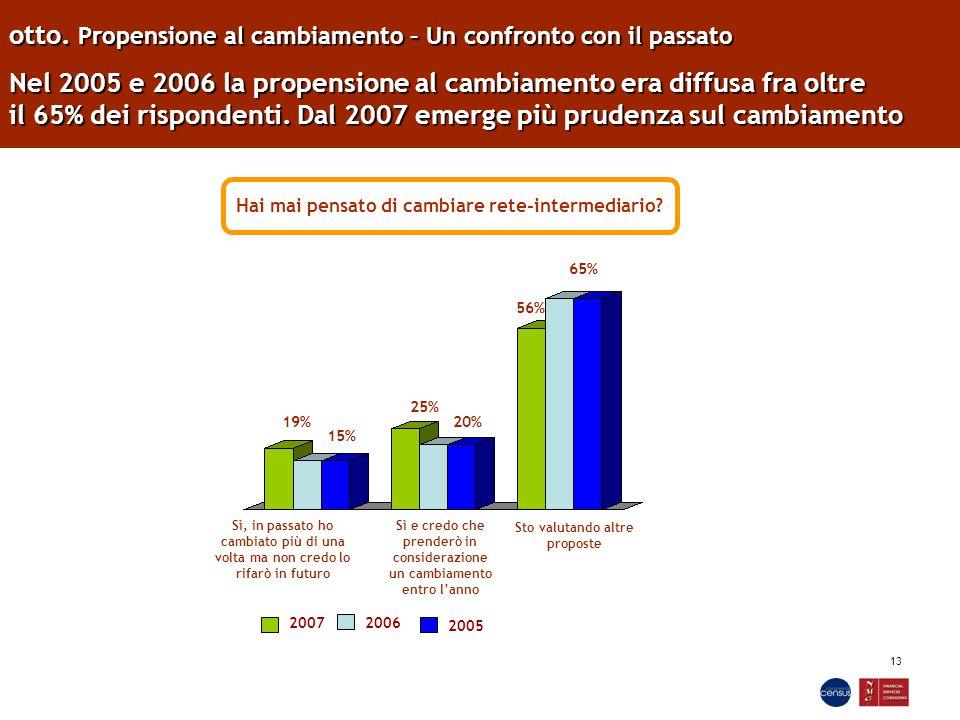 13 otto. Propensione al cambiamento – Un confronto con il passato Nel 2005 e 2006 la propensione al cambiamento era diffusa fra oltre il 65% dei rispo