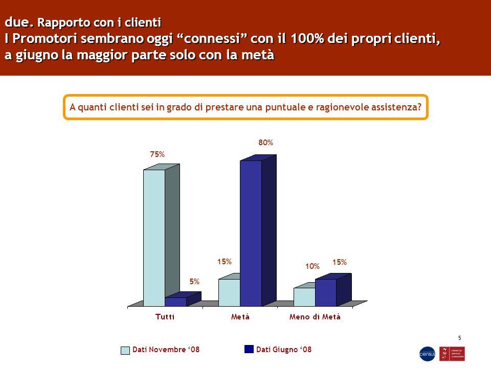 """5 due. Rapporto con i clienti I Promotori sembrano oggi """"connessi"""" con il 100% dei propri clienti, a giugno la maggior parte solo con la metà A quanti"""