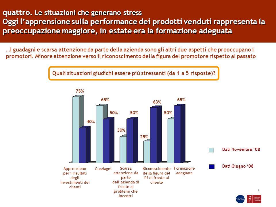 7 quattro. Le situazioni che generano stress Oggi l'apprensione sulla performance dei prodotti venduti rappresenta la preoccupazione maggiore, in esta