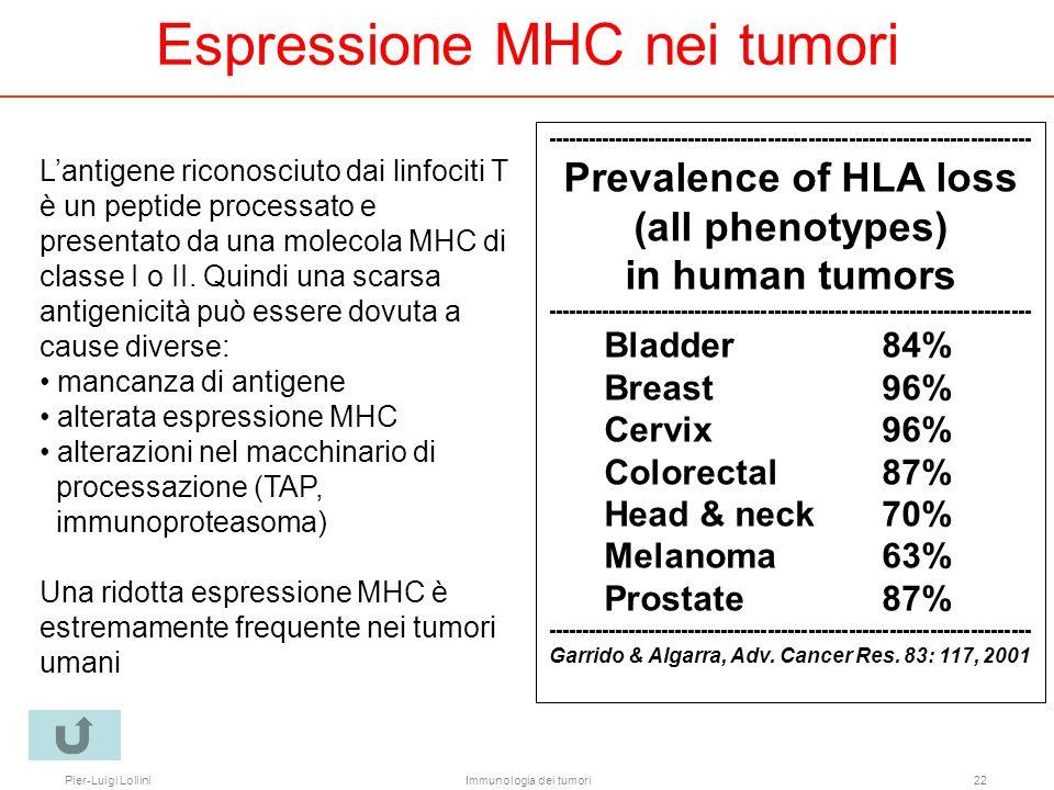 Pier-Luigi LolliniImmunologia dei tumori22 ------------------------------------------------------------------------ Prevalence of HLA loss (all phenot